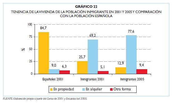 el 77'2% dels immigrants pobres viuen de lloguer